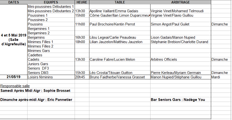 Table 4-5 Avril